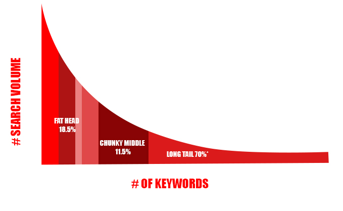 Search Volume vs Number of Keywords graph